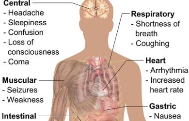 Symptoms_of_acidosis